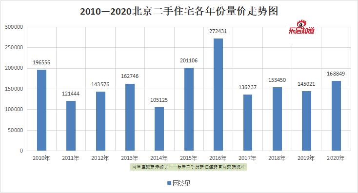 2020年二手房市场年报