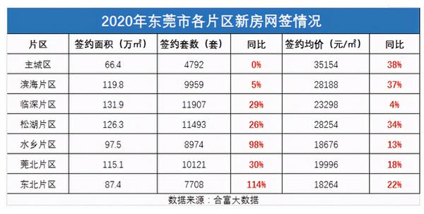 简配资房价涨幅超深圳被约谈东莞开启新一轮调控方案正在制定