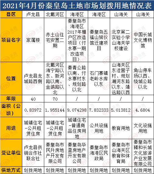 秦皇岛4月36.98公顷土地成交