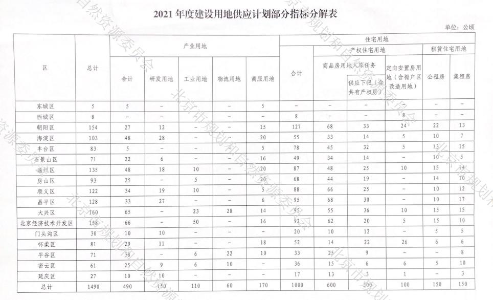 北京2021年计划供地3710公顷