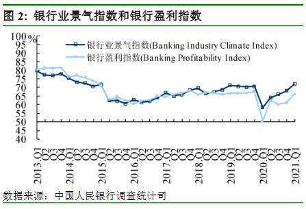 銀行業景氣指數和銀行盈利指數