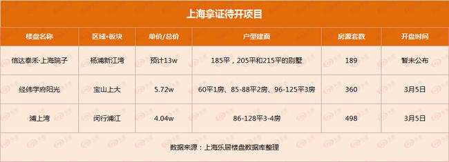 上海新政頻頻!樓市供應持續低迷 三月中下旬有望恢復?