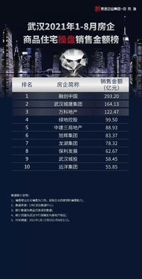 2021年8月武汉楼市销售榜:整体成交下滑 TOP房企增量有限