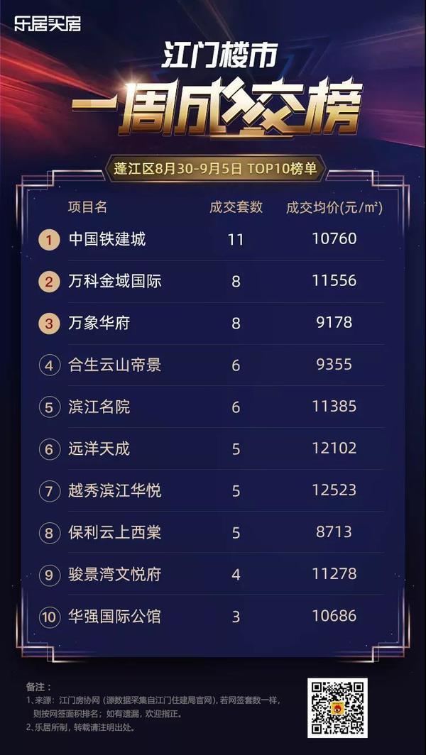 大悦城、中铁建项目上榜!上周江门市区卖得最好的楼盘是...