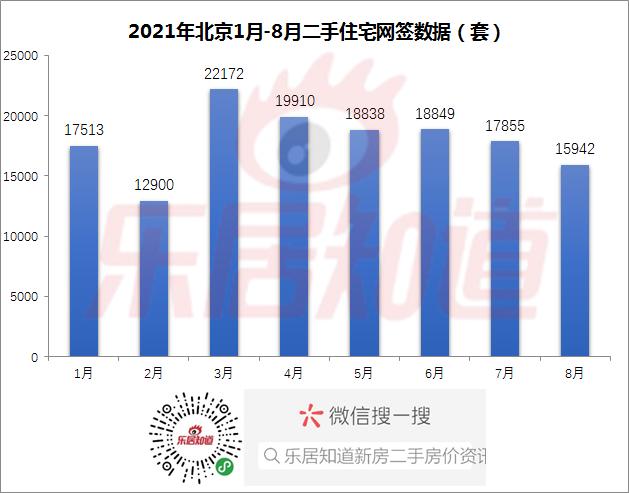 8月网签15942套 降10.7%