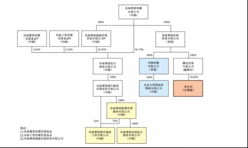 重组前架构