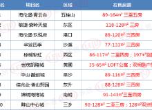 1月第一周(1.1-1.7)400来电Top10排行榜 中山最火竟不是马鞍岛?