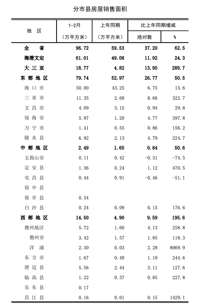 海南1-2月销售面积96.72万平