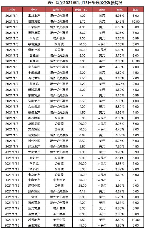 表:截至2021年1月13日部分房企发债情况