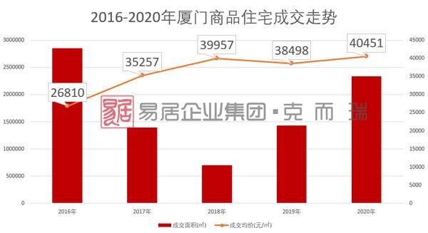 2020年厦门楼市:房价到底涨了多少?