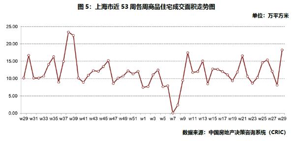 上海商品住宅成交面积走势图