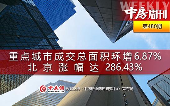 重点城市成交面积环增6.87%