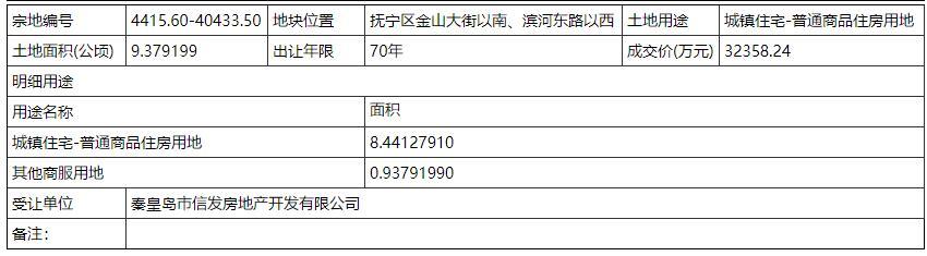 信发3.2亿拍得抚宁06-01号地