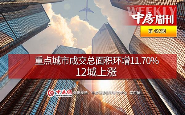重点城市成交总面积环增11.70%