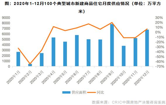 2020年1-12月100个典型城市新建商品住宅月度供应情况