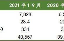 前9月上海二手房成交套数同比增长19%