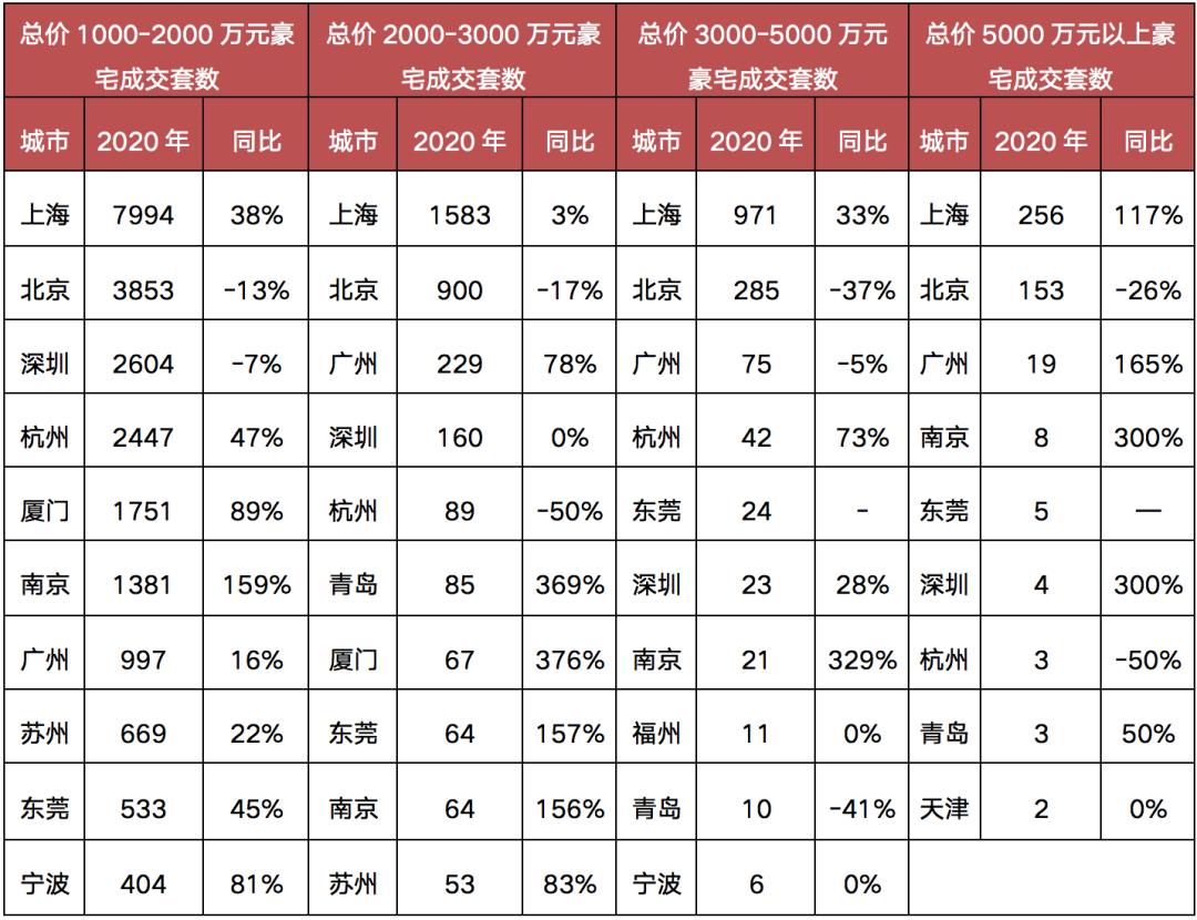 数据来源:CRIC中国房地产决策咨询系统