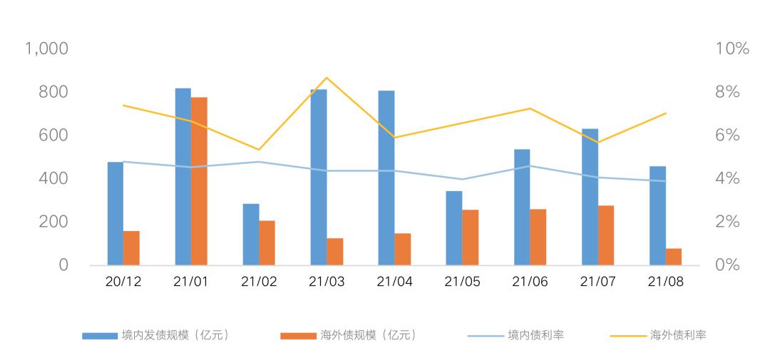 数据来源:CRIC中国房地产决策咨询系统 CAIC投管云