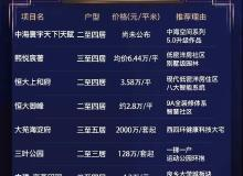 北京楼市新盘必看榜与石家庄热盘关注榜 | 一周楼市榜单