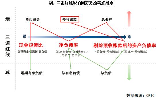三条红线影响因素及改善难易度