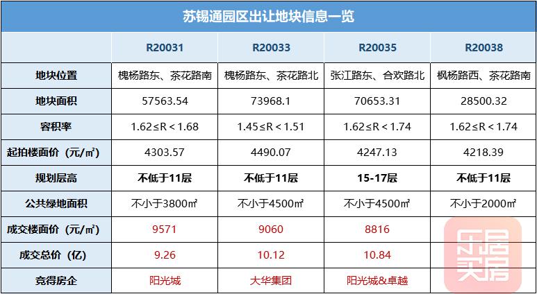 阳光城&卓越竞得苏锡通园区本月第三宗地块,成交楼面价8816元/㎡