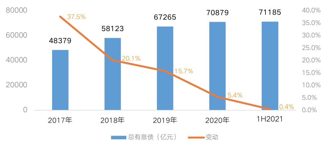 数据来源:企业业绩报告,CRIC整理