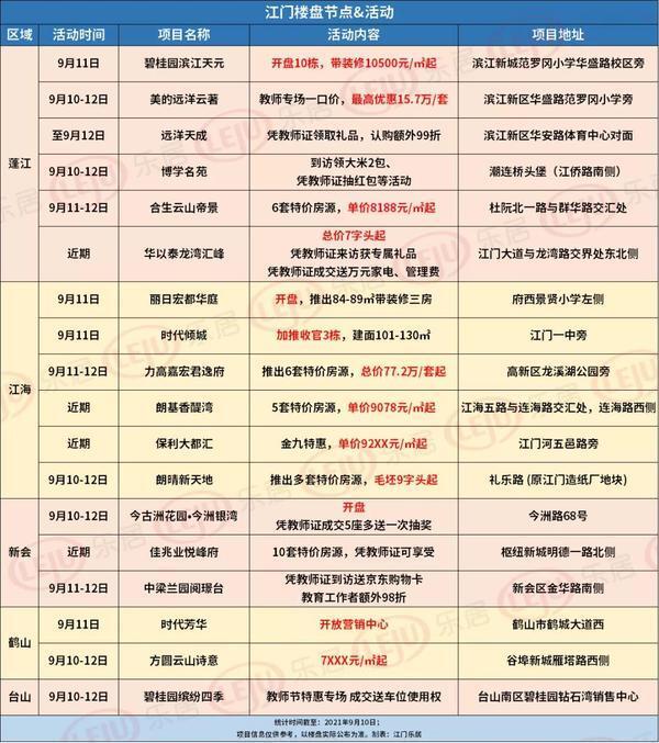 蓬江7字头!优惠超15万/套!本周江门18盘楼市活动来袭...