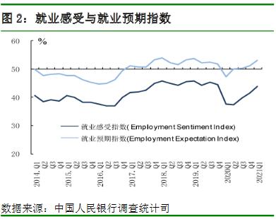 就业感受与就业预期指数