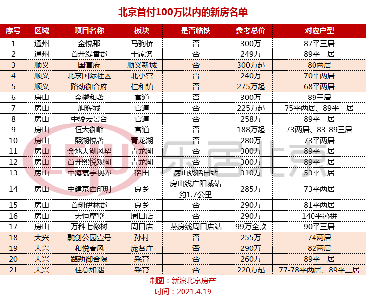北京首付100万临铁小区名单