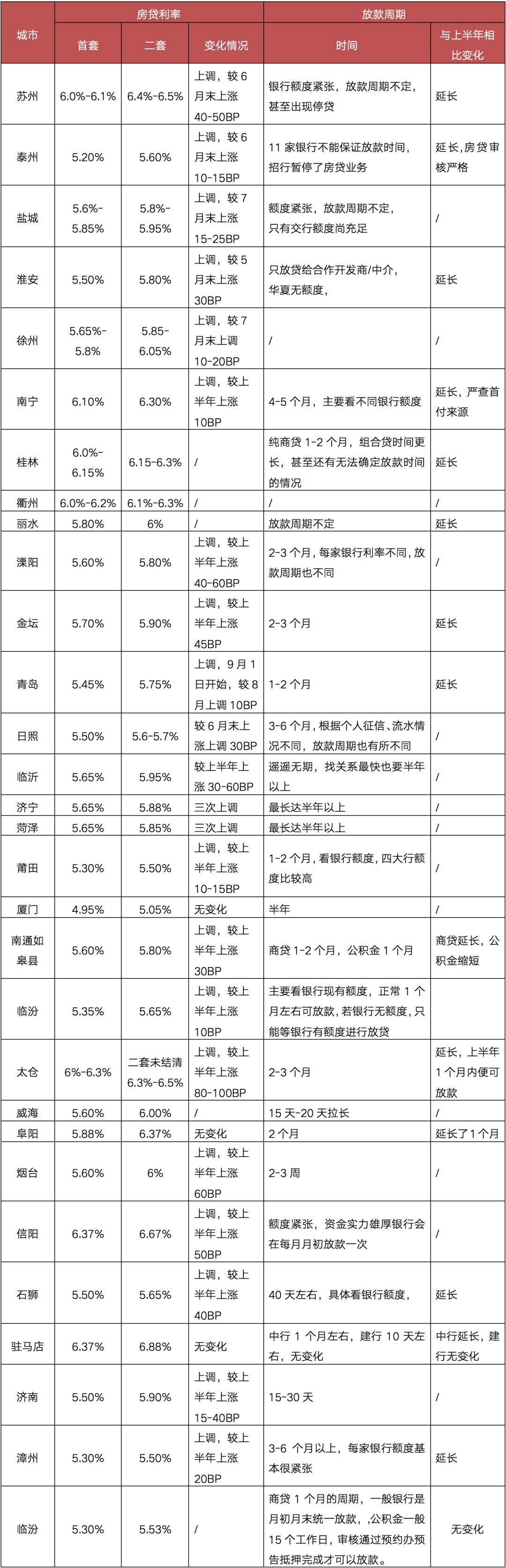 数据来源:CRIC调研