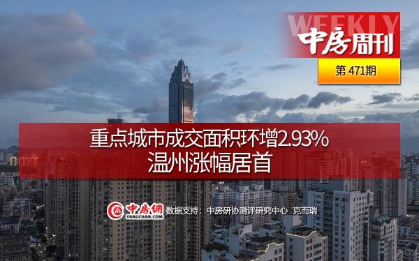 重点城市成交面积环增2.93%