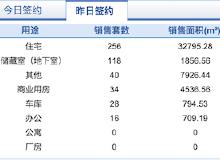 市场成交 10月14日济南市共网签商品房492套