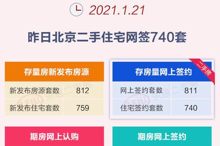 1月20日北京二手住宅网签740套 环比涨21.5%