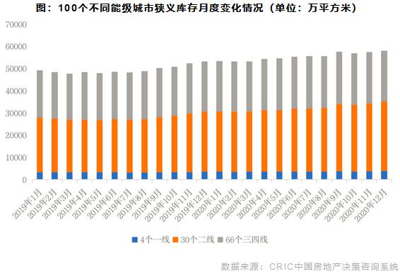 100个不同能级城市狭义库存月度变化情况