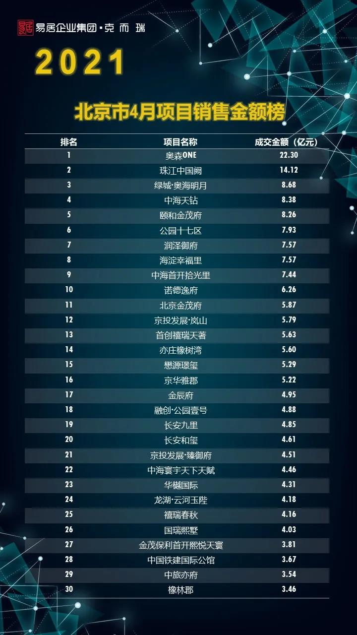 (北京市2021年4月项目销售金额榜单)