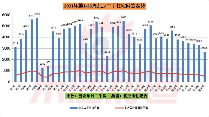 上周北京二手住宅网签2663套