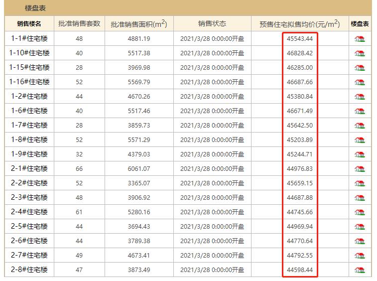 北京三个新房项目取证