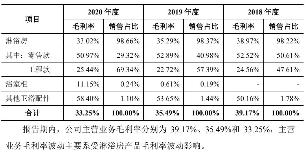 毛利率连续三年下滑(数据来源:朗斯招股说明书)
