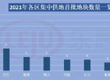 中國土地報道|多城首批集中供地面市 于4月底開啟搶拍熱潮