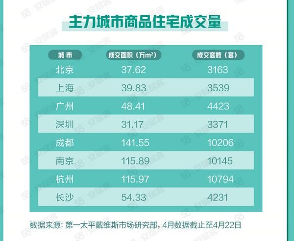 杭州、成都新房成交套数超北上广深