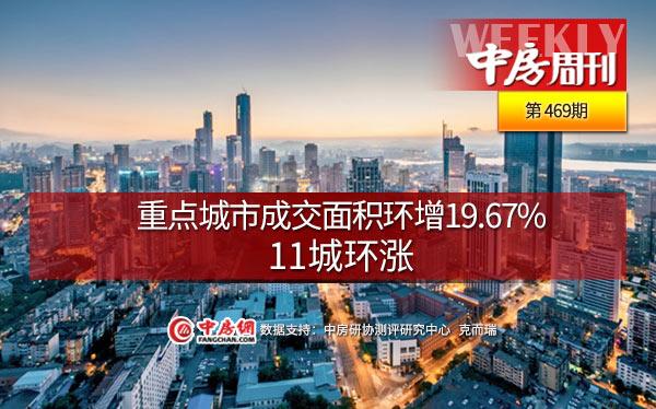 重點城市成交面積環增19.67%