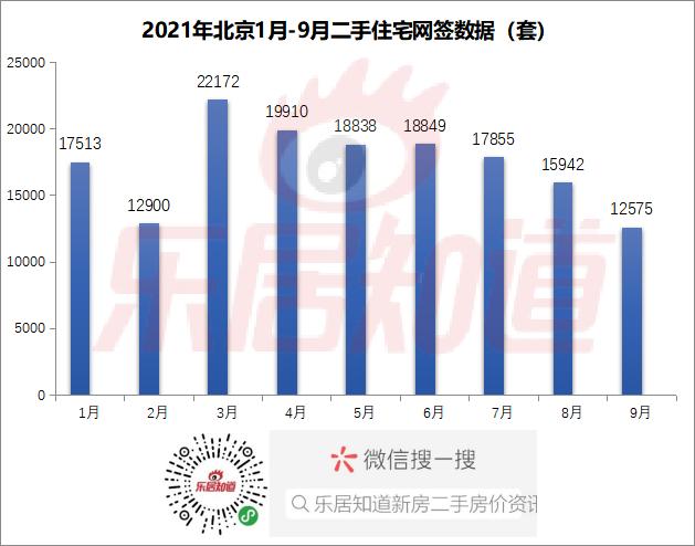 9月北京二手住宅网签12575套