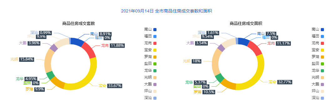 9月14日深圳住宅成交101套