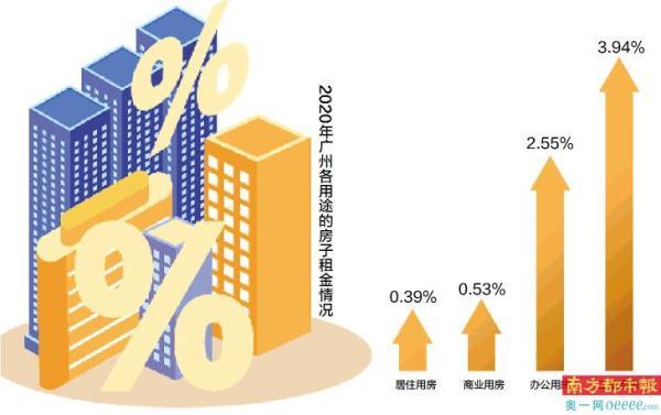 广州电梯住宅月租最高173元/㎡