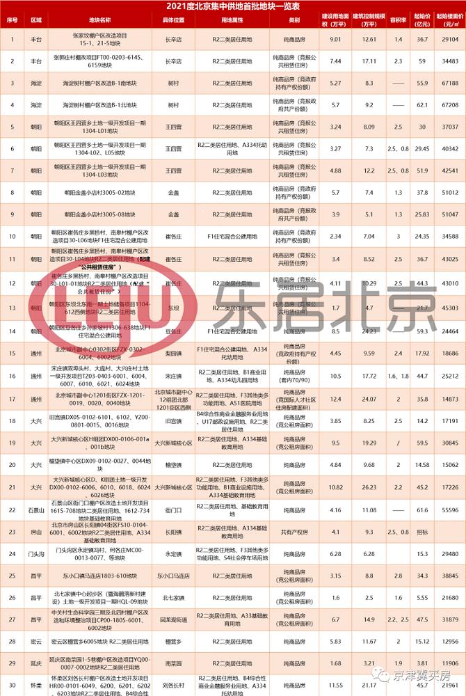 2021度北京集中供地首批地块一览表