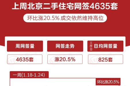连续三周上涨!北京二手住宅上周网签涨20.5%
