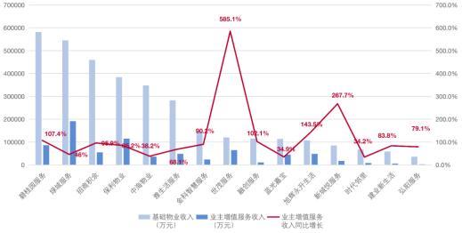 Top20物企收入构成情况及增值服务占比(数据来源:克而瑞科创)