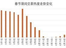 春节返乡购房报告:新一线城市热度高 小户型受追捧