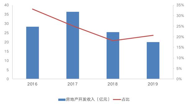 資料來源:企業年報、CRIC
