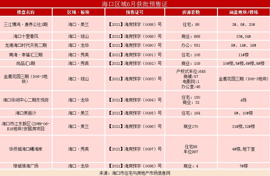 海口6月共获11张预售证